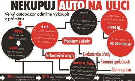 Infografika_Nekupuj_auto_na_ulici